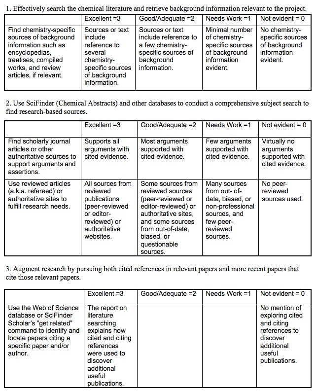 Information Instruction Strategies For Library And Information Professionals Visual guide to innovative assessments. information instruction strategies for